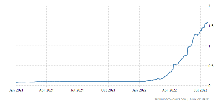 Israel Three Month Interbank Rate