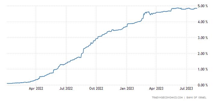 Israel Three Month Interbank Rate