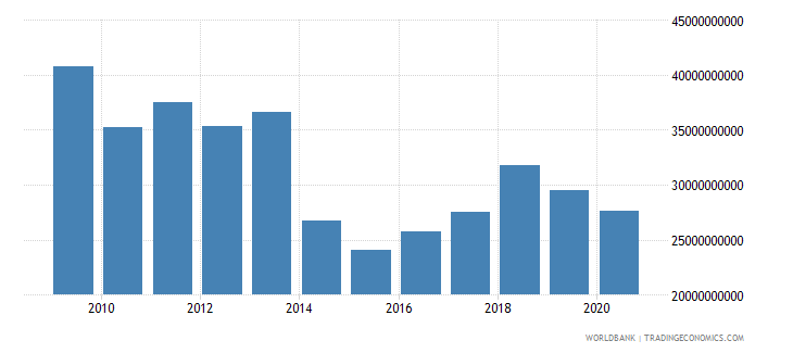 israel interest payments current lcu wb data