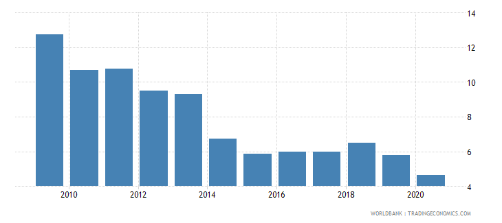 israel interest payments percent of expense wb data