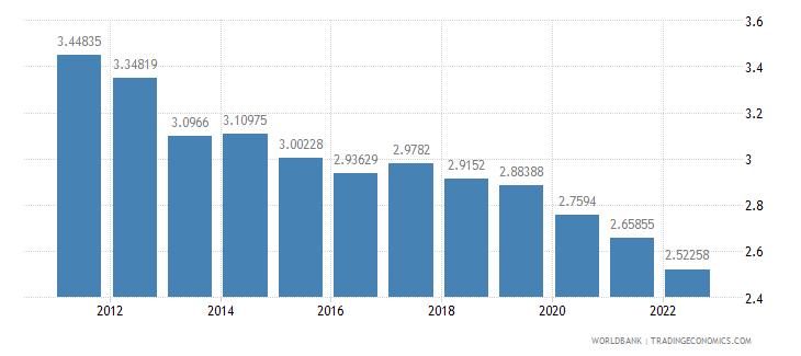 israel interest rate spread lending rate minus deposit rate percent wb data