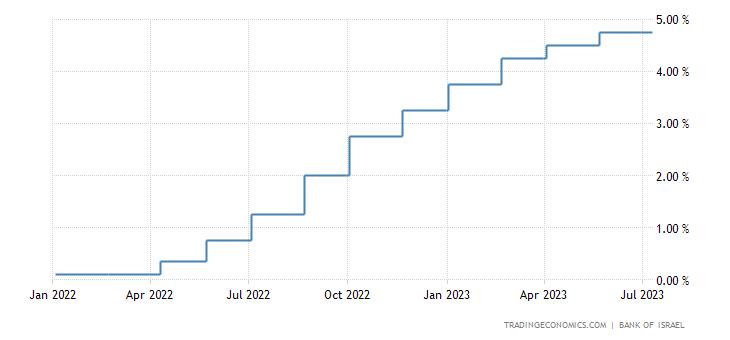 Israel Interest Rate