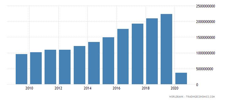 israel international tourism expenditures for passenger transport items us dollar wb data