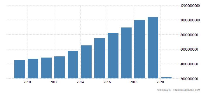 israel international tourism expenditures us dollar wb data