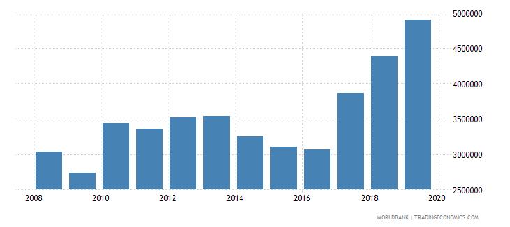 israel international tourism number of arrivals wb data