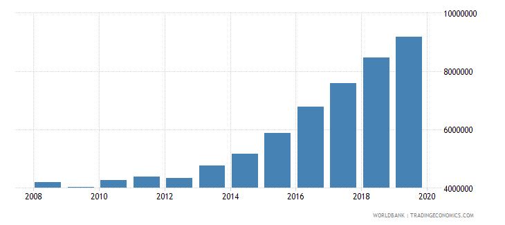 israel international tourism number of departures wb data