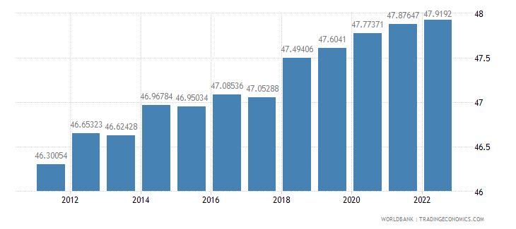 israel labor force female percent of total labor force wb data