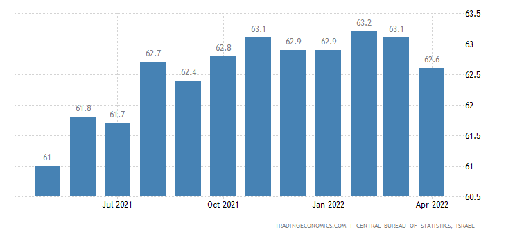 Israel Labor Force Participation Rate