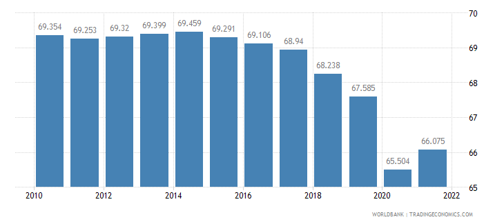 israel labor participation rate male percent of male population ages 15 plus  wb data