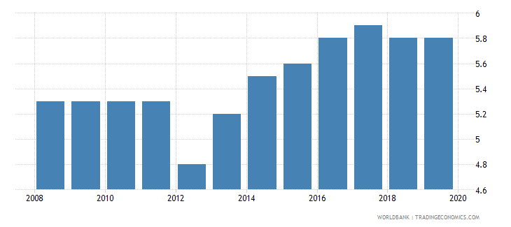 israel labor tax and contributions percent of commercial profits wb data