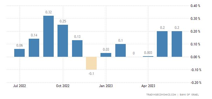Israel Leading Economic Index
