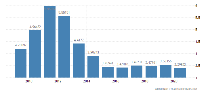 israel lending interest rate percent wb data