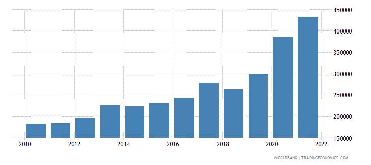 israel liquid liabilities in millions usd 2000 constant wb data