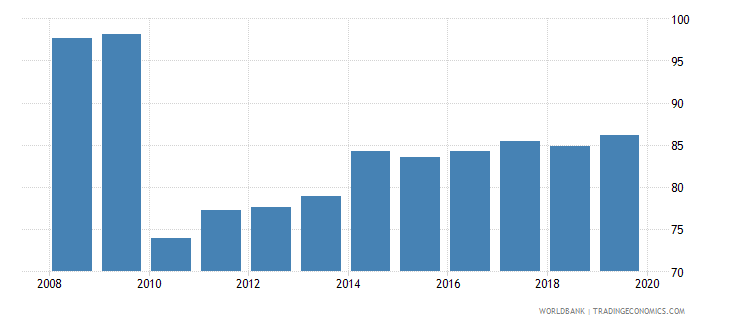 israel liquid liabilities to gdp percent wb data
