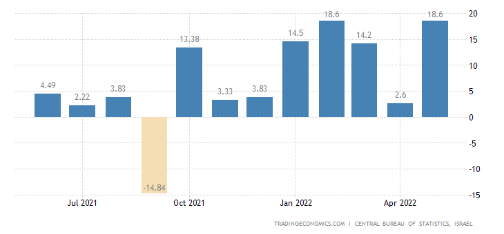 Israel Manufacturing Production