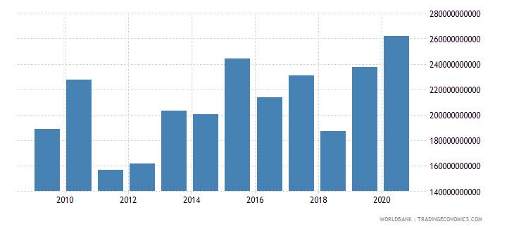 israel market capitalization of listed companies us dollar wb data