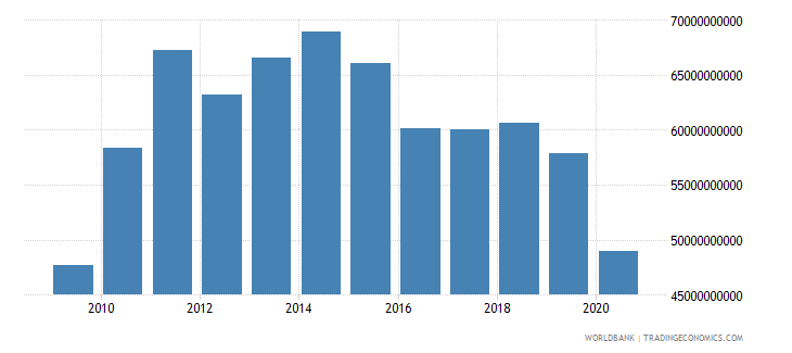 israel merchandise exports by the reporting economy us dollar wb data