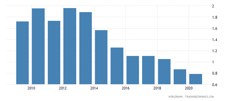 israel merchandise exports to developing economies in sub saharan africa percent of total merchandise exports wb data