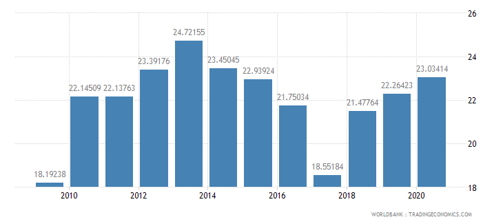 israel merchandise exports to developing economies outside region percent of total merchandise exports wb data