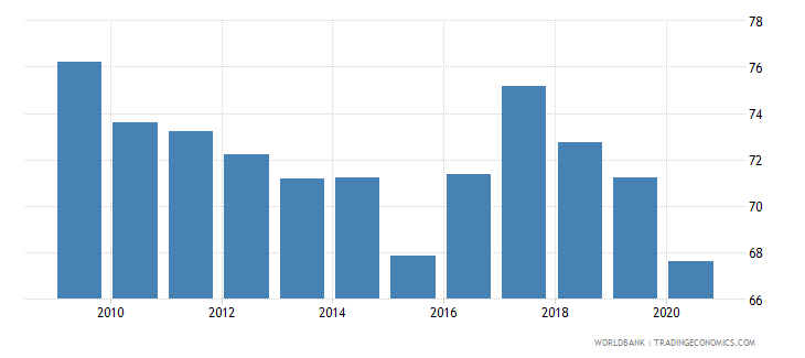 israel merchandise exports to high income economies percent of total merchandise exports wb data