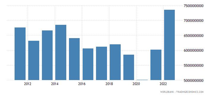 israel merchandise exports us dollar wb data