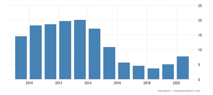 israel merchandise imports by the reporting economy residual percent of total merchandise imports wb data