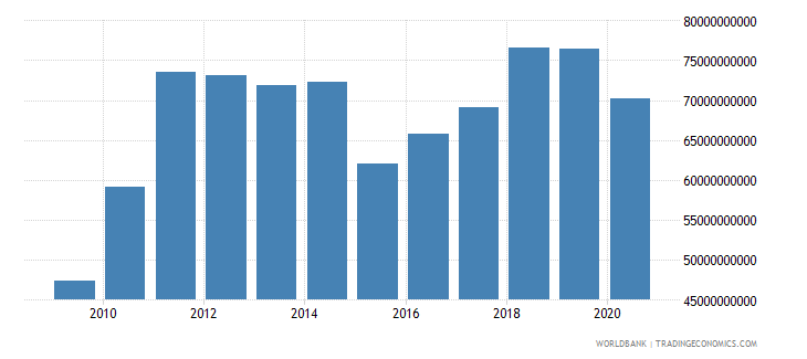 israel merchandise imports by the reporting economy us dollar wb data