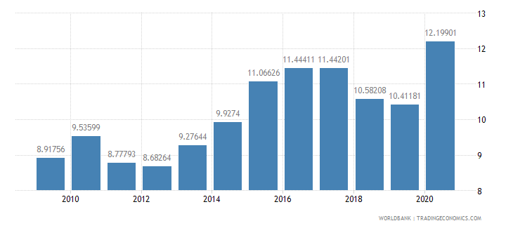 israel merchandise imports from developing economies in east asia  pacific percent of total merchandise imports wb data