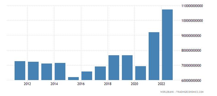 israel merchandise imports us dollar wb data