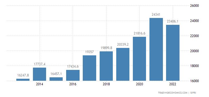 Israel Military Expenditure