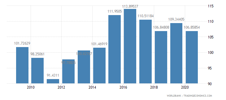 israel net barter terms of trade index 2000  100 wb data