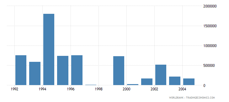 israel net bilateral aid flows from dac donors austria us dollar wb data