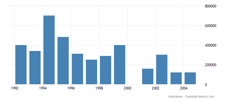 israel net bilateral aid flows from dac donors belgium us dollar wb data