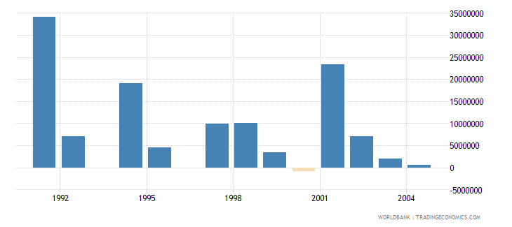 israel net bilateral aid flows from dac donors european commission us dollar wb data