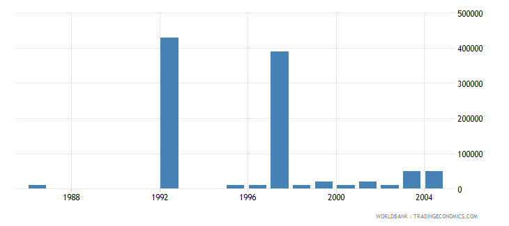 israel net bilateral aid flows from dac donors finland us dollar wb data