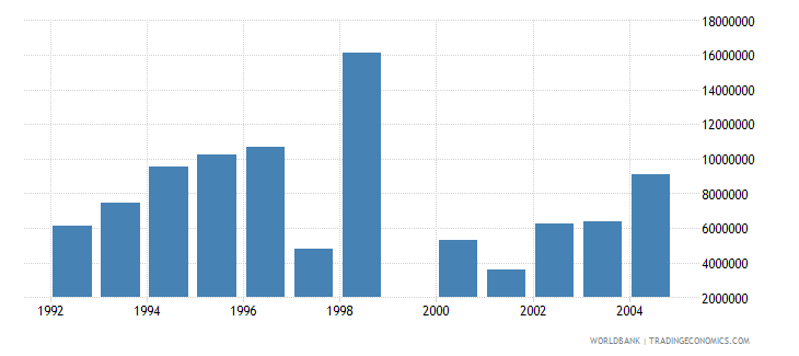 israel net bilateral aid flows from dac donors france us dollar wb data