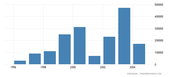 israel net bilateral aid flows from dac donors greece us dollar wb data