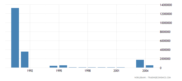 israel net bilateral aid flows from dac donors italy us dollar wb data