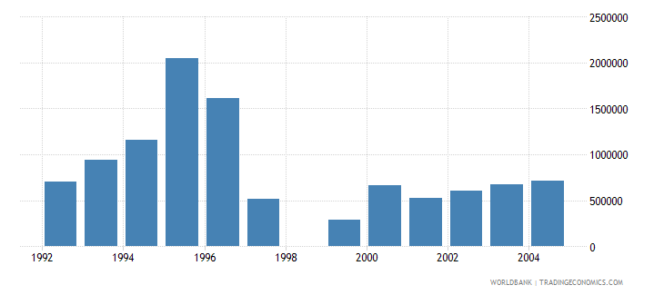 israel net bilateral aid flows from dac donors japan us dollar wb data
