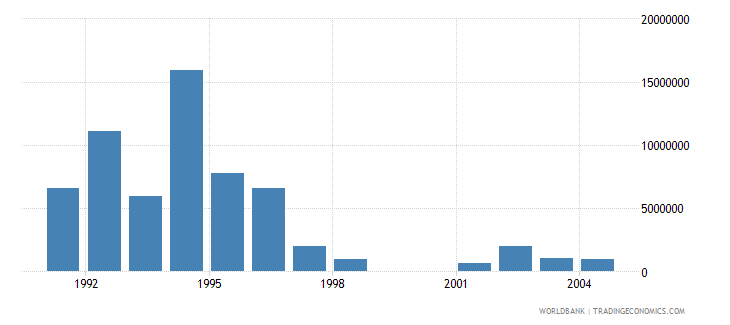 israel net bilateral aid flows from dac donors netherlands us dollar wb data