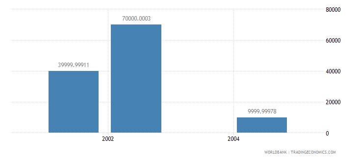 israel net bilateral aid flows from dac donors portugal us dollar wb data
