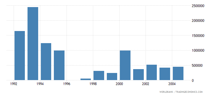 israel net bilateral aid flows from dac donors switzerland us dollar wb data