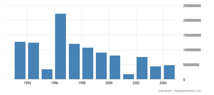 israel net bilateral aid flows from dac donors total us dollar wb data