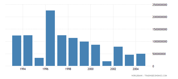 israel net bilateral aid flows from dac donors united states us dollar wb data