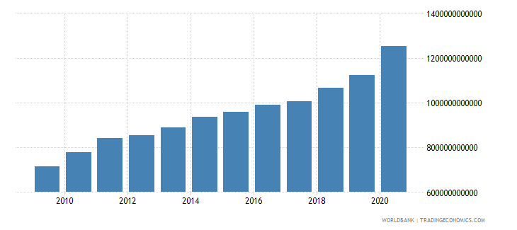 israel net domestic credit current lcu wb data