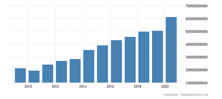 israel net foreign assets current lcu wb data
