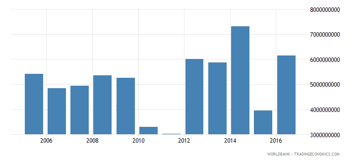israel net investment in nonfinancial assets current lcu wb data