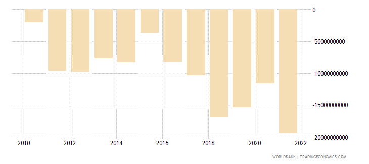 israel net trade in goods bop us dollar wb data