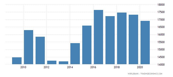 israel new businesses registered number wb data