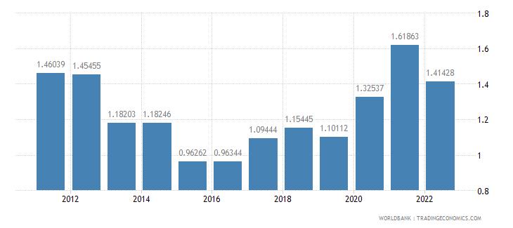 israel ores and metals exports percent of merchandise exports wb data